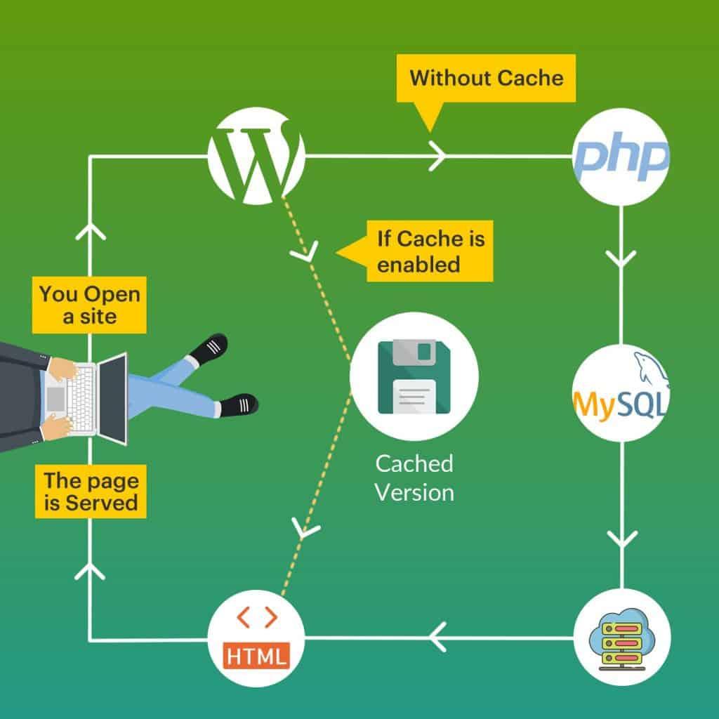 How WordPress Cache Plugin Works